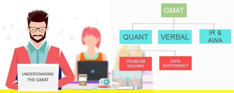 آزمون GMAT چیست ؟ - همه چیز درباره آزمون GMAT